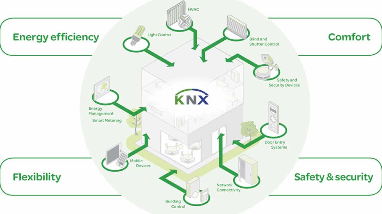 مزایای پروتکل KNX در ساختمان های هوشمند
